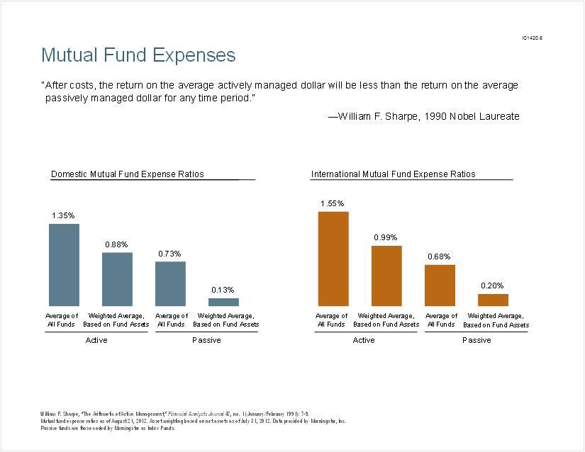 Prudent Investor costs
