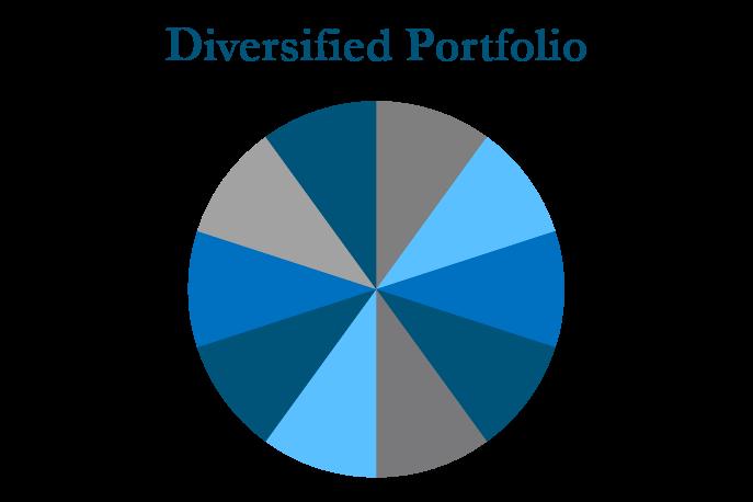 Diversified Port pie chart.png