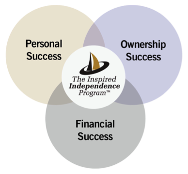 Success 3 way Venn